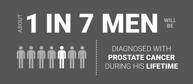 Infographic showing that 1 in 7 men will be diagnosed with prostate cancer in his lifetime