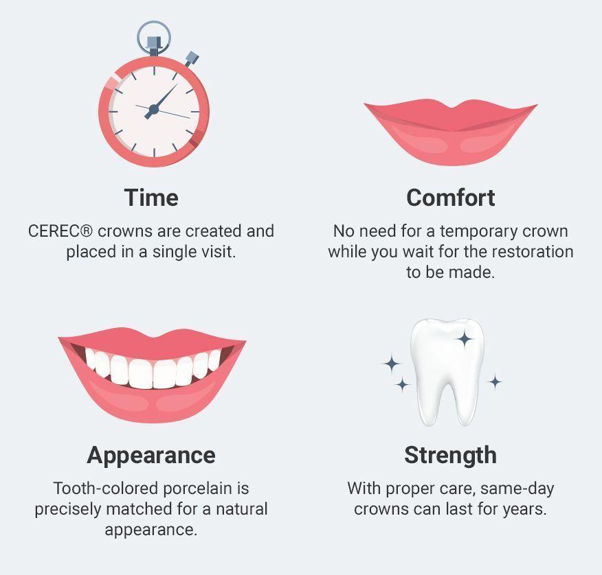 dental crowns timeline