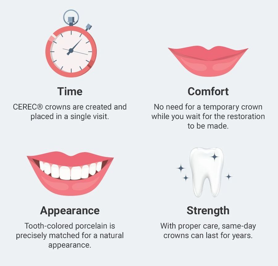 Infographic showing benefits of CEREC