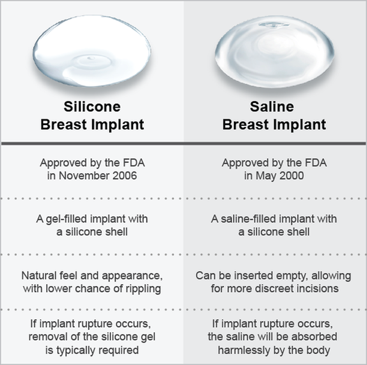 Chart comparing saline and silicone implants