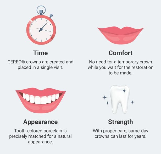 Some of the benefits of CEREC® technology include time, comfort, appearance, and strength.