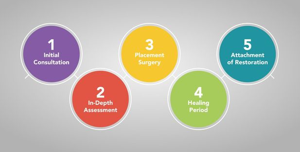 Infographic showing five steps of dental implant treatment