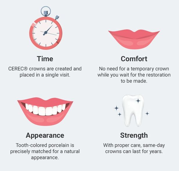 graphic of benefits of CEREC