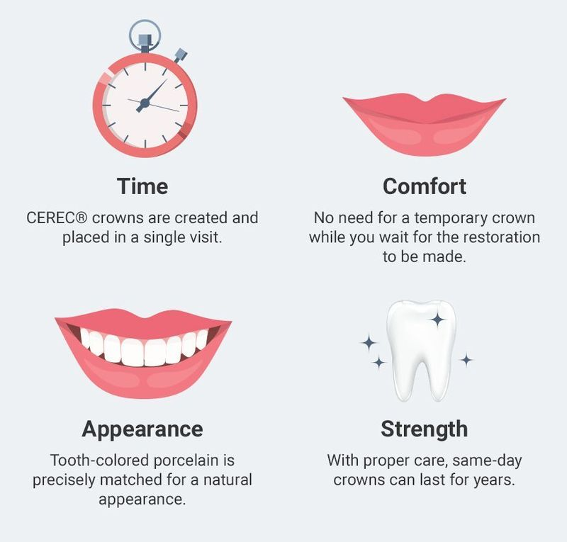 Same-day crowns infographic