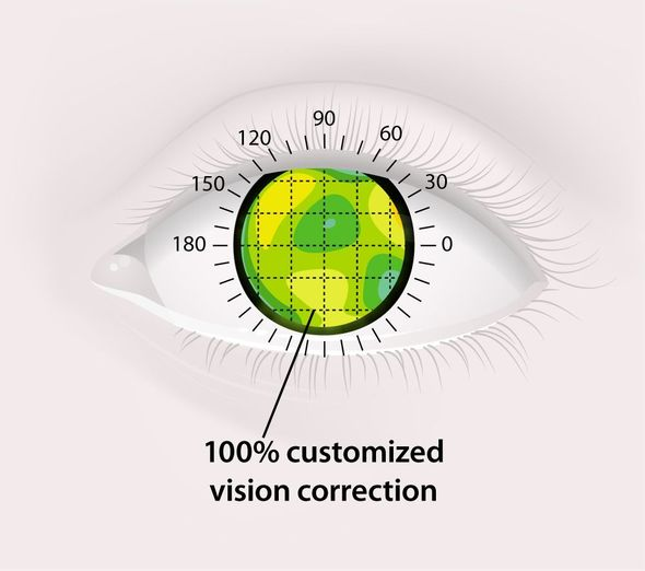 100% customized vision correction