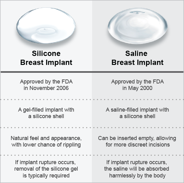graph comparing silicone and saline breast implants