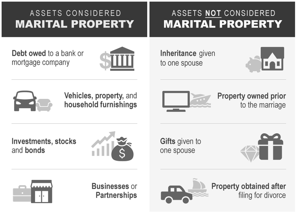 Diagram displaying assets considered shared property and items not considered shared property
